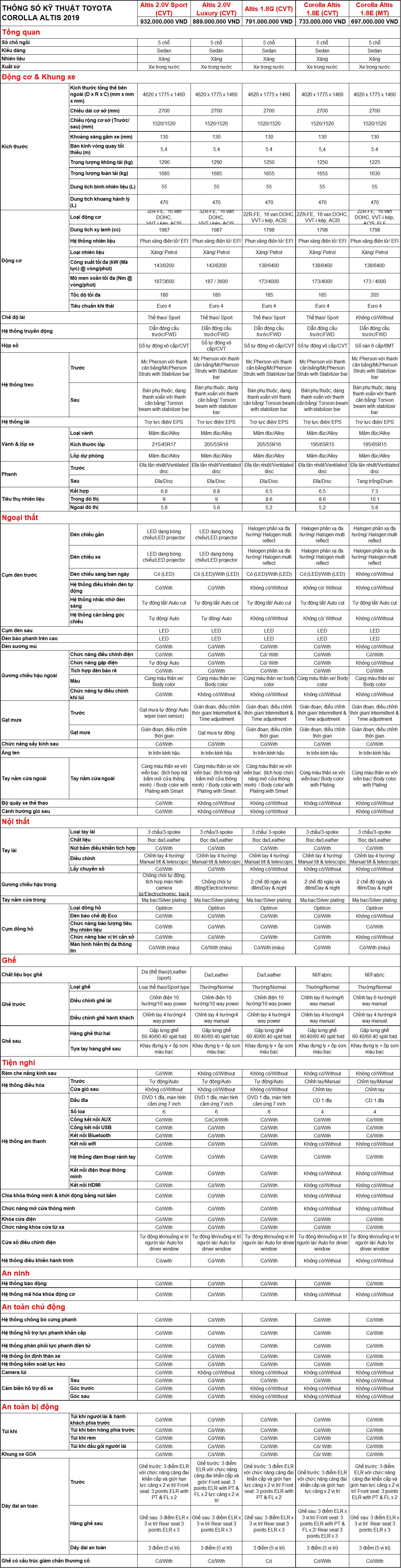 Bảng thông số kỹ thuật Toyota Corolla Altis 2019