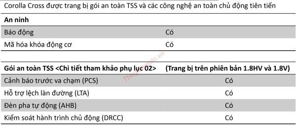 Thông số kỹ thuật Toyota Corolla Cross 2021