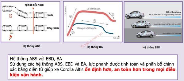 Tính năng an toàn trên xe Toyota Corolla Altis 2021