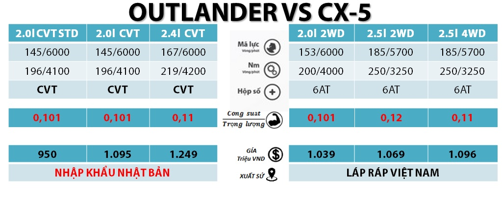 so-sanh-outlander-va-cx5