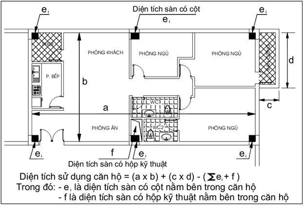 Cách tính diện tích thông thủy căn hộ chung cư