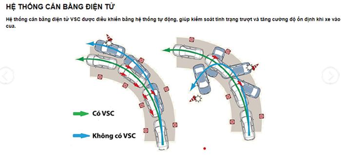 hệ thống cân bằng điện tử VSC