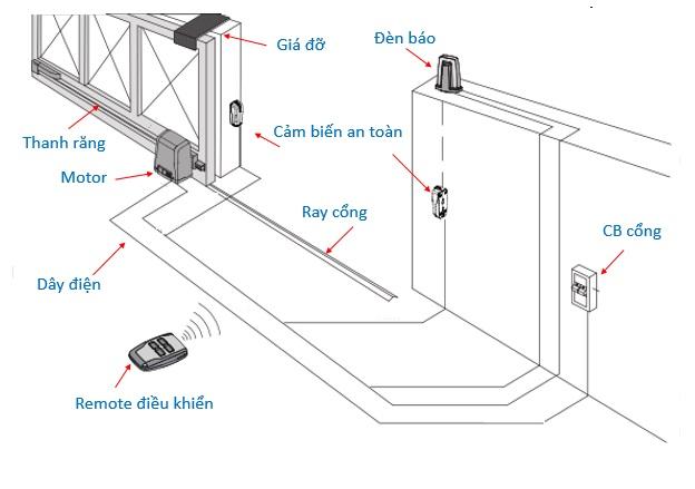 Hệ thống cảm biến giúp cổng tự động dừng lại và đảo chiều khi gặp chướng ngại vật