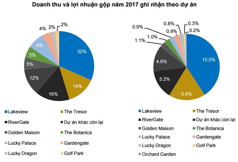 nhung-du-an-hai-ra-tien-cua-novaland-group-trong-nam-2017-2018-2