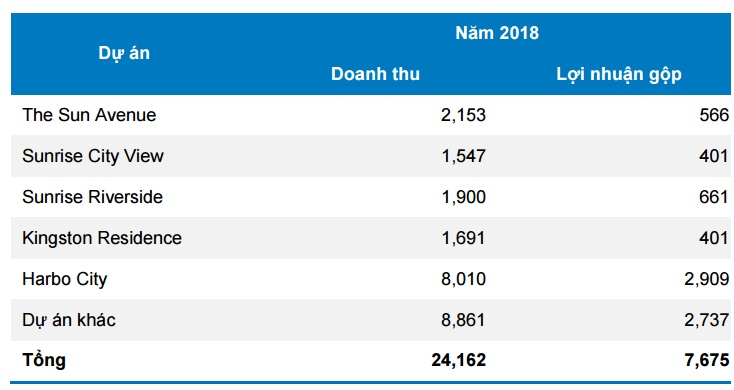nhung-du-an-hai-ra-tien-cua-novaland-group-trong-nam-2017-2018-3