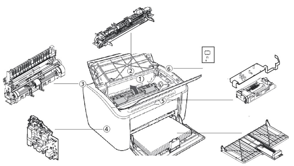 Cấu tạo máy in canon LBP 2900 1️⃣ Sửa cấp tốc