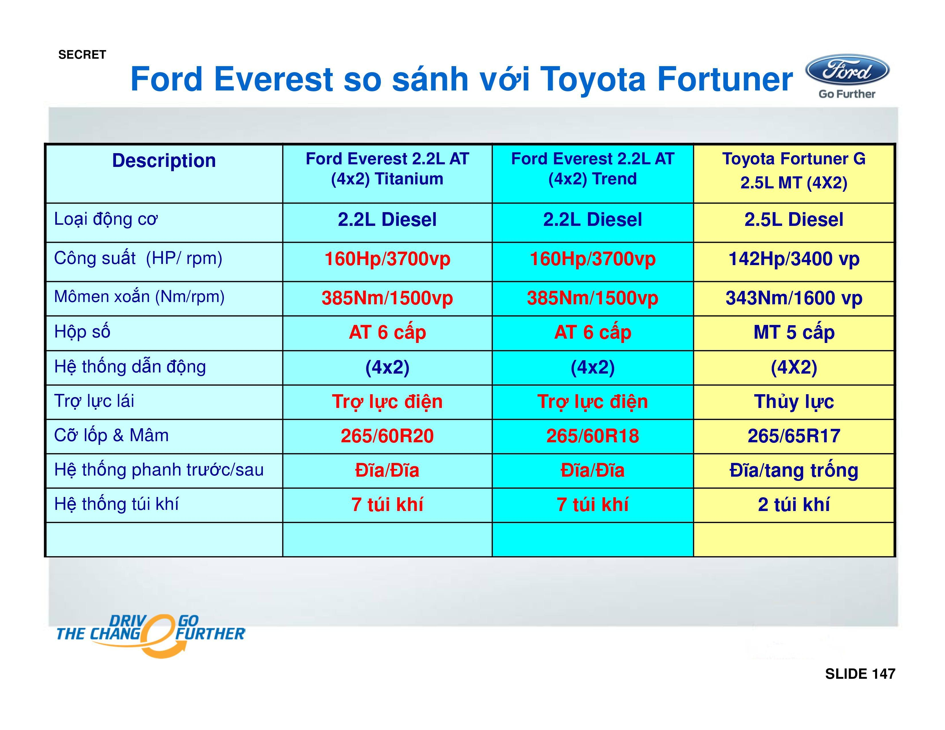 so-sanh-ford-everest-voi-fortuner