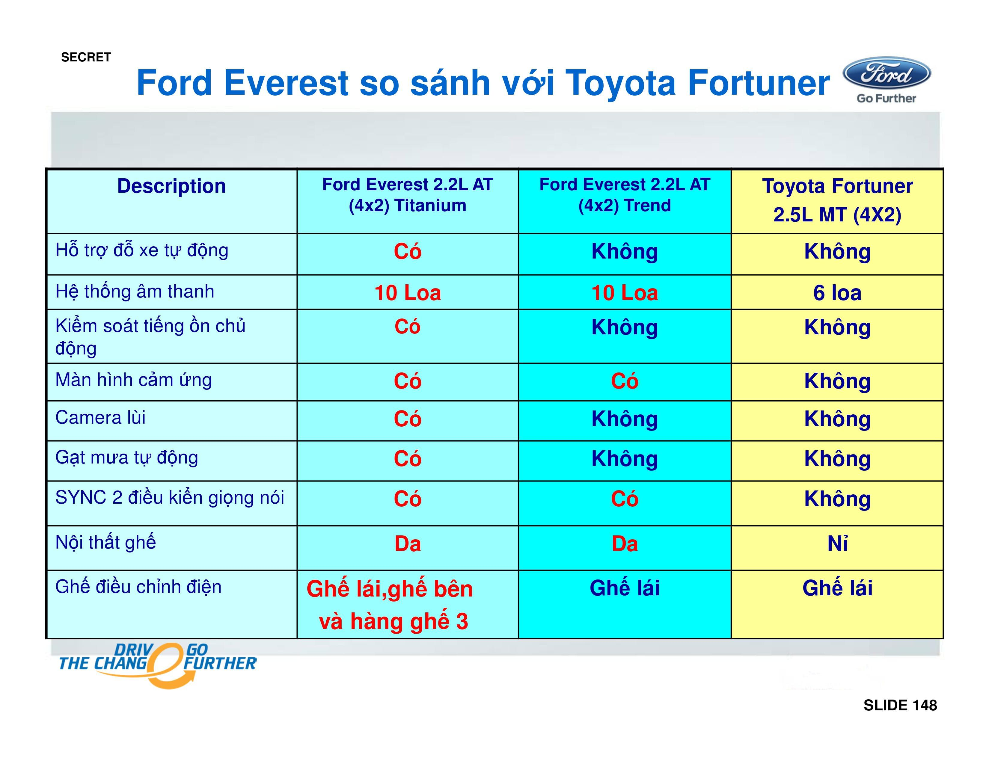 so-sanh-xe-ford-everest-voi-fortuner