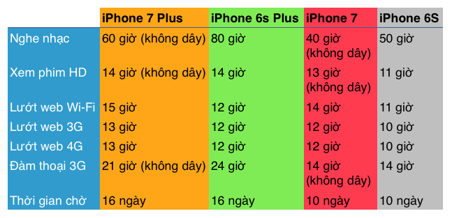 so sánh iphone 7 và 7 plus và nên mua iphone 6s hay 6s plus