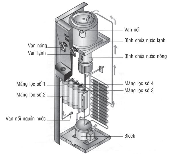 mô hình Cây nước nóng lạnh Kangaroo KG48