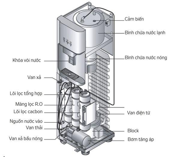 mô hình Cây nước nóng lạnh Kangaroo KG50SD