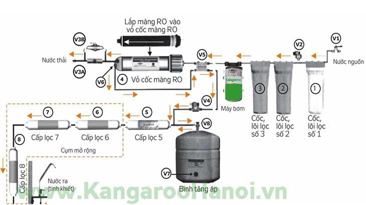 nguyên lý hoạt động máy lọc nước RO Kangaroo
