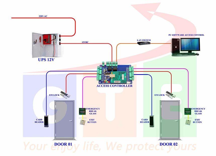 hệ thống kiểm soát cửa có tính năng khóa liên động