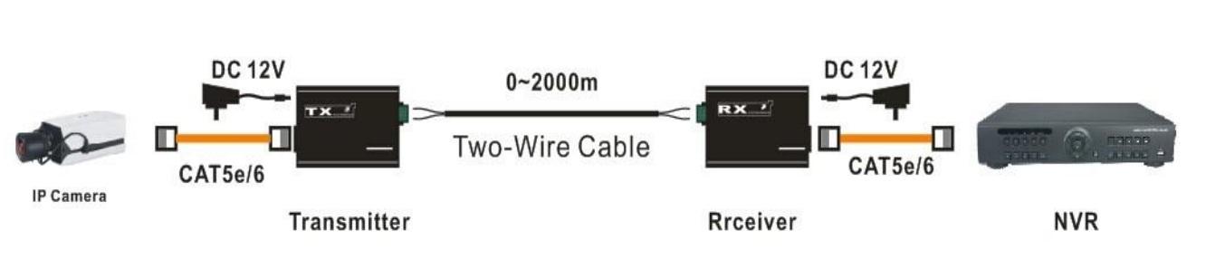 giải pháp truyền tín hiệu tcp/ip trong thang máy