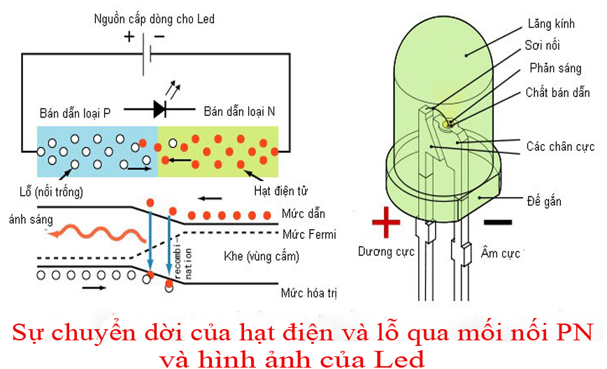 Nguyên lý hoạt động của đèn led
