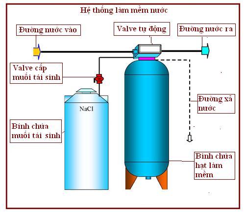 Xử lý nước cấp lò hơi, hệ thống làm mát