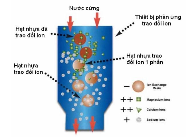 Các biện pháp xử lý cáu cặn lò hơi thường sử dụng