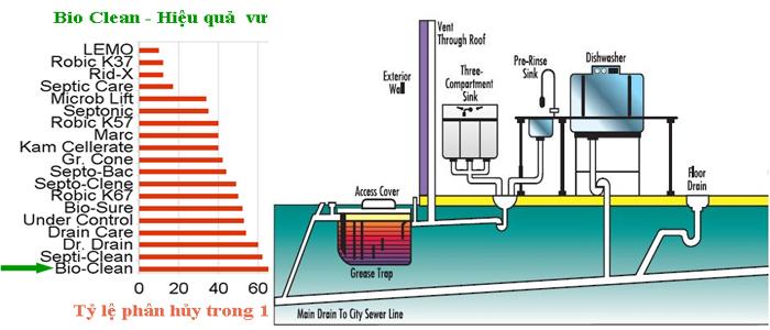 BIO – CLEAN: Chế phẩm sinh học xử lý nước, mỡ, dầu và chất hữu cơ tích tụ trong đường thải bếp ăn