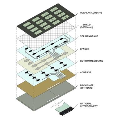 Keypad  design