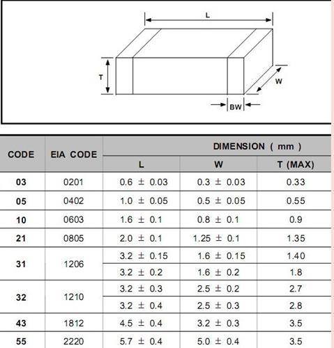 R0805-5- 2.2 Ohm
