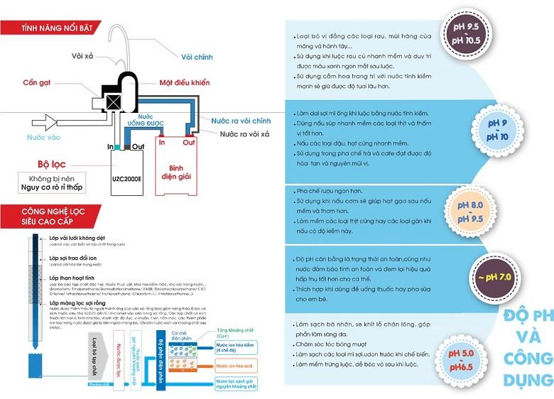 Công dụng nước điện giải ion kiềm