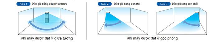 Điều Hòa Tủ Đứng Daikin Inverter 2 Chiều 47.800BTU FVA140AMVM/RZA140DY1
