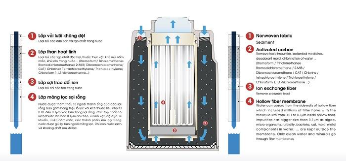 Thiết Bị Lọc Nước Trên Bồn Rửa SSX880E