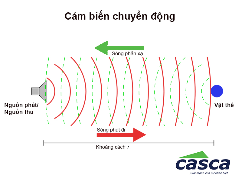 Nguyên lý hoạt động của cảm biến chuyển động