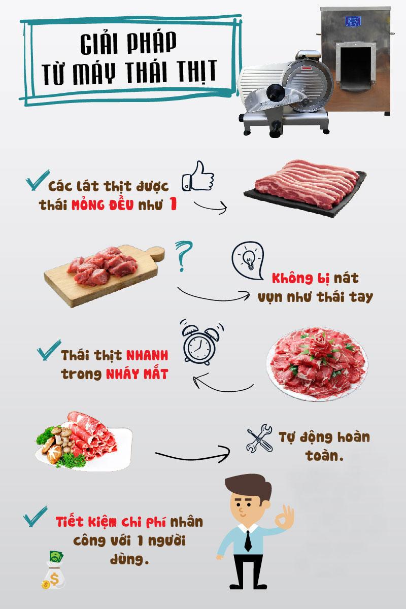 Máy thái thịt - Sự lựa chọn thông minh cho phương pháp thái thịt nhanh hơn