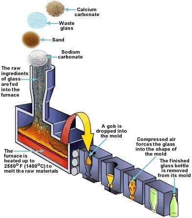 quy trình sản xuất chai lọ thủy tinh