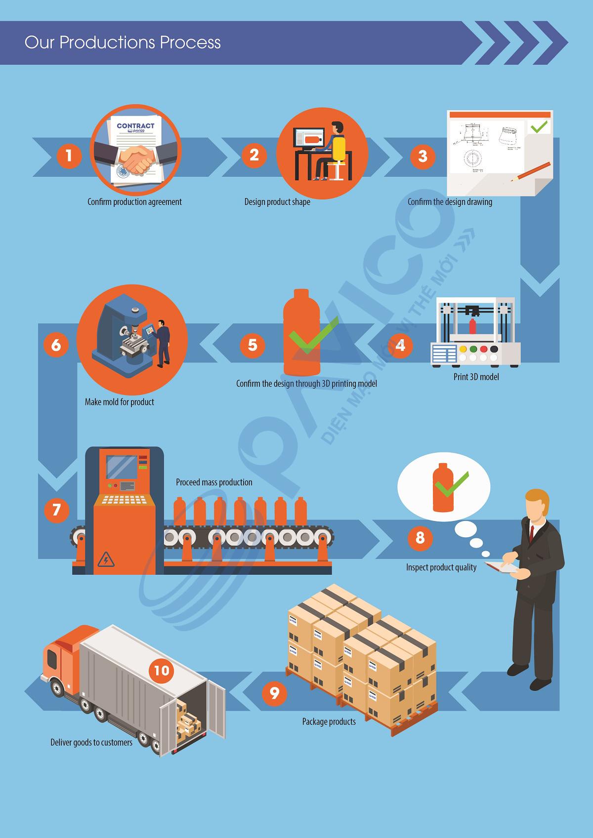Quy trình triển khai sản xuất tại Pavico