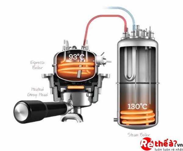 Máy pha cà phê Breville BES920XL Duo Boiler