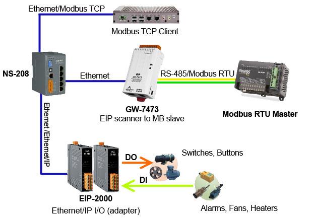 Bộ chuyển đổi 1 cổng RS-422/485 + 1 cổng PoE Ethernet Modbus Slave