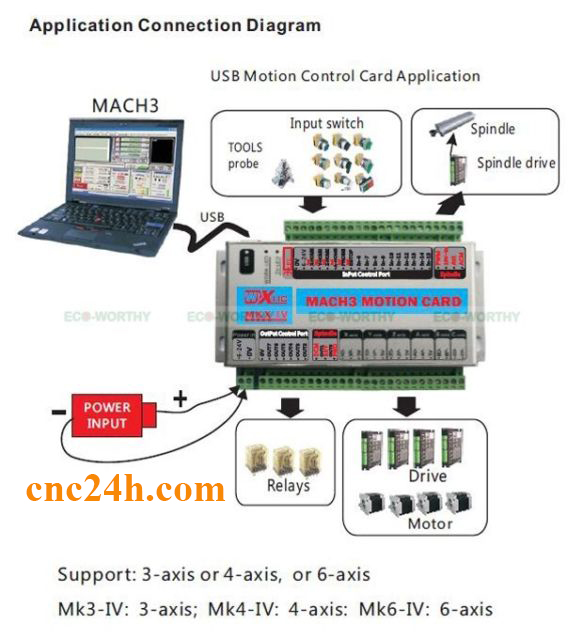 card mach3 usb