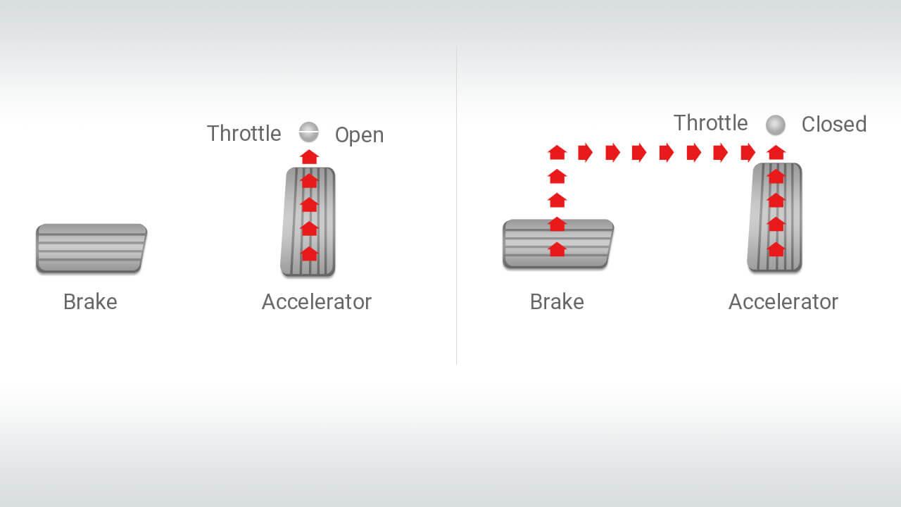 Hệ thống chống tăng ga đột ngột xe Mitsubishi Outlander 2.0 STD 2018
