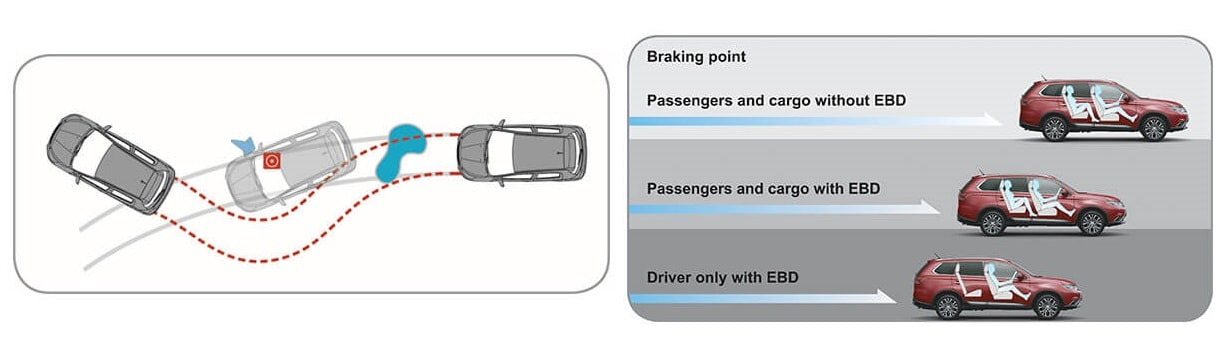Hệ thống phanh ABS & EBD xe Mitsubishi Outlander 2.0 STD 2018