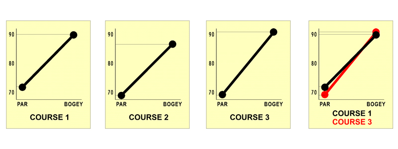 SLOPE & RATING EXPLAINED - Part 2