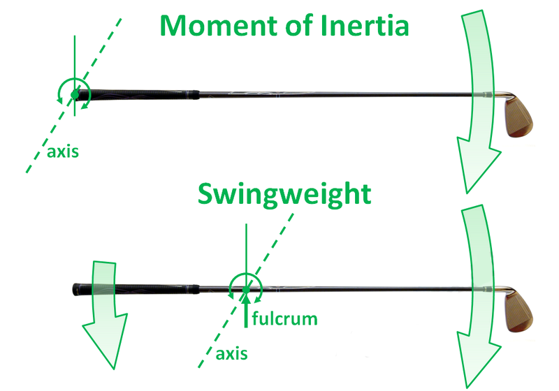 SWING WEIGHT: TECHNICAL STUFF
