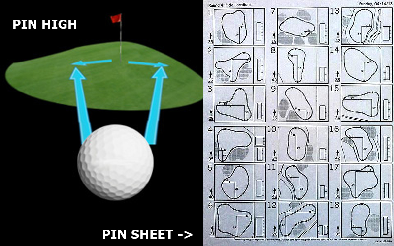 PIN HIGH - PIN PLACEMENT - PIN SHEET - PINEHURST - PINEHURST SYSTEM