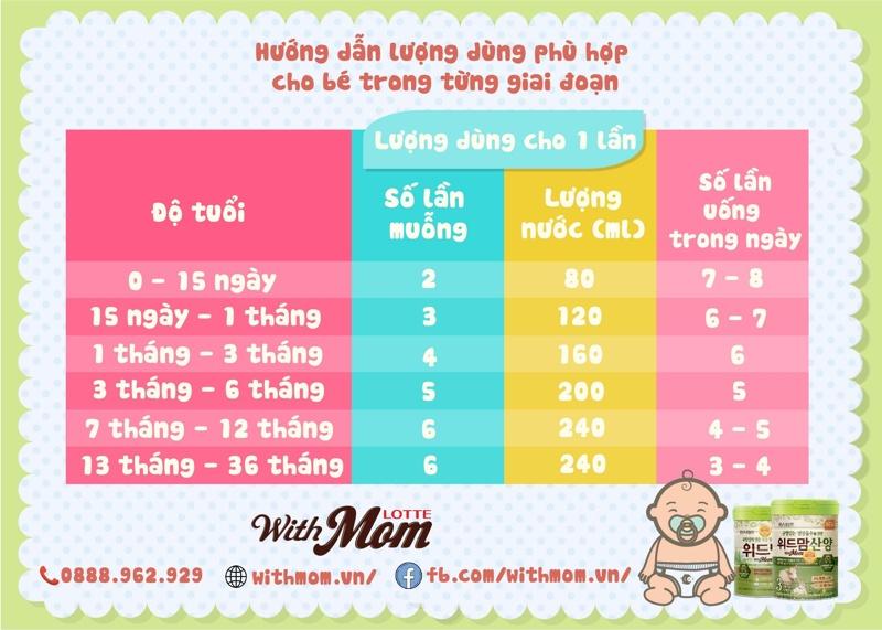 luong-dung-sua-withmom-theo-do-tuoi