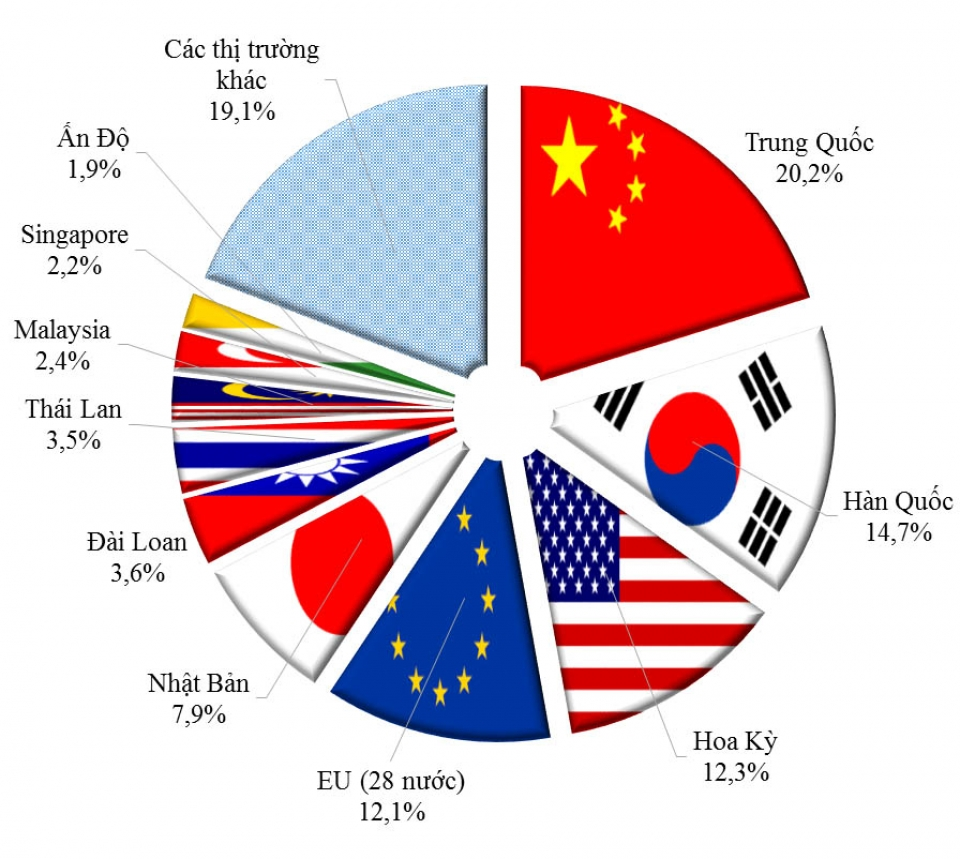 Image result for Vietnam Trading Partners