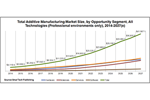 The global additive manufacturing market 2018 is worth $9.3 billion