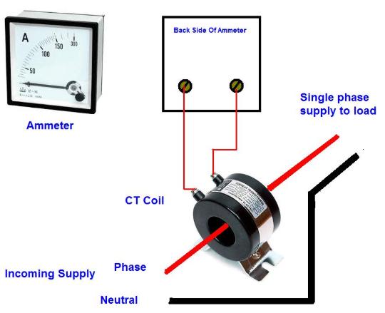 Biến dòng điện dùng cho đo lường