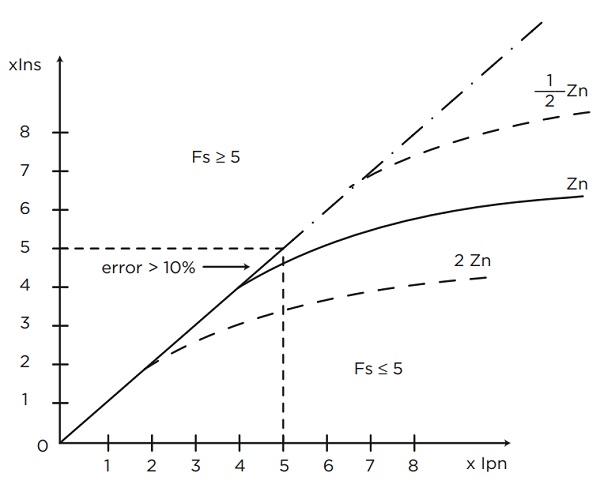 Biến dòng đo lường FS5