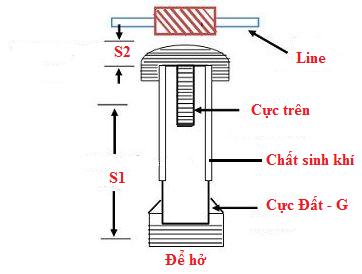 cấu tạo chống sét ống
