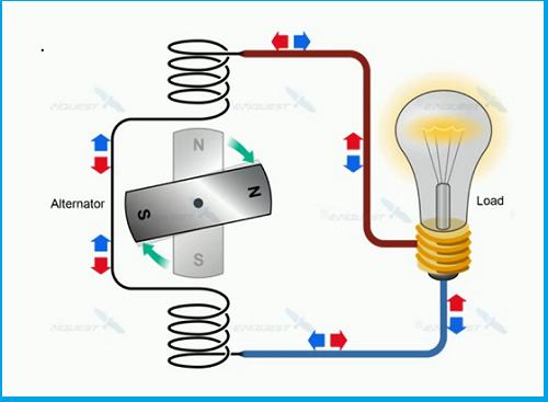 Chiều dòng điện xoay chiều AC
