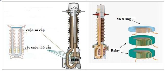 cuộn thứ cấp máy biến dòng CT