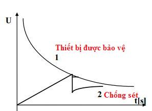 đặc tính VS của chống sét ống