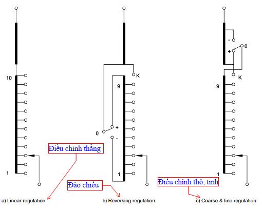 Điều chỉnh cơ bản của bộ OLTC