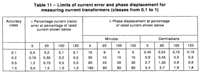 Bảng giới hạn sai số biến dòng đo lường class 0.1 đến 1